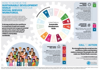 Infographic on achieving SDGs