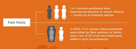 Facts of violence against women