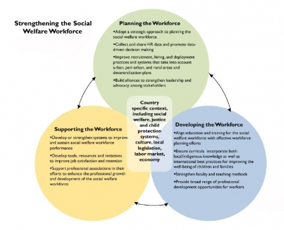 Framework for planning, developing and supporting the workforce