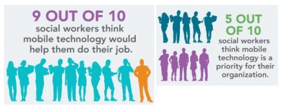 Graphic depiction of % of social workers who think mobile technology would help them in their jobs